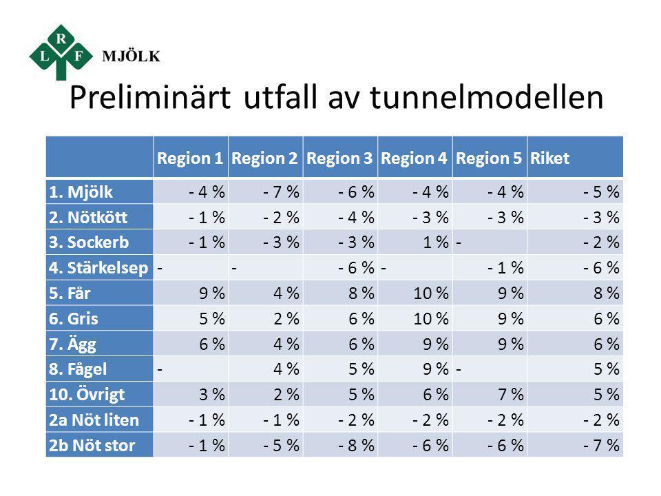 Preliminärt utfall av tunnelmodellen Region 1Region 2Region 3Region 4Region 5Riket 1. Mjölk- 4 %- 7 %- 6 %- 4 % - 5 % 2. Nötkött- 1 %- 2 %- 4 %- 3 % 3