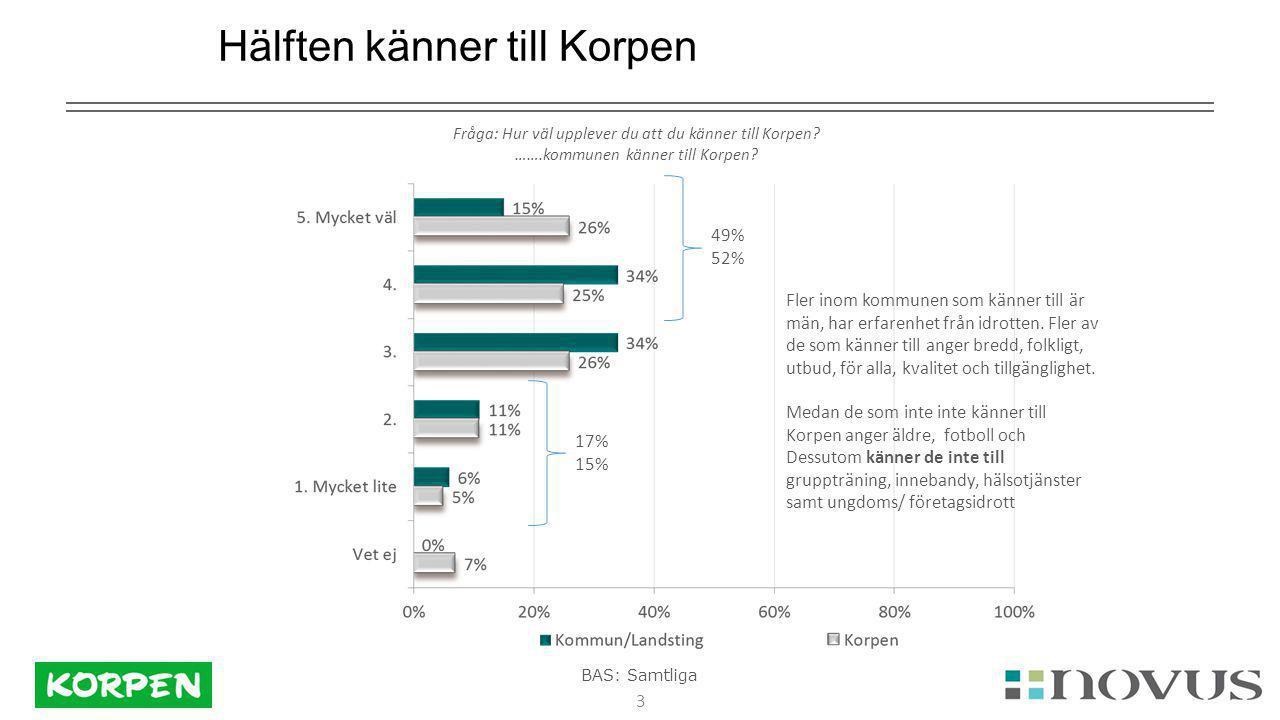 3 Hälften känner till Korpen Fråga: Hur väl upplever du att du känner till Korpen.