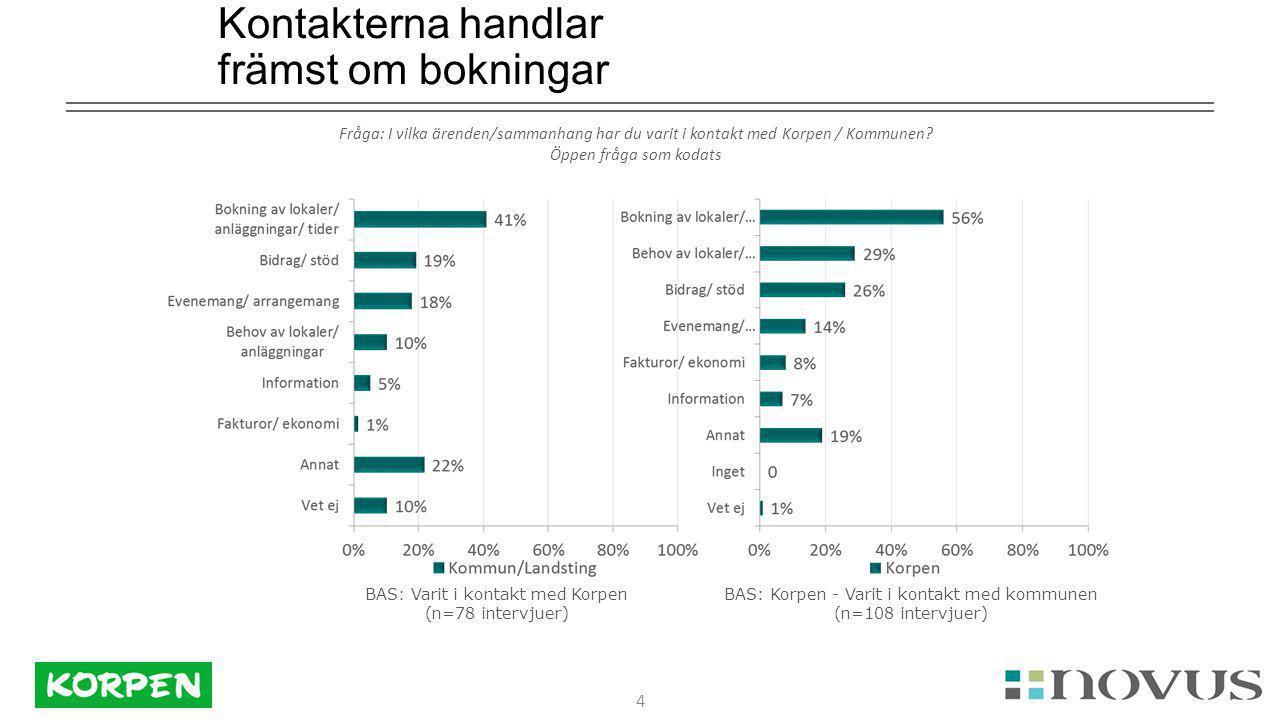 4 Kontakterna handlar främst om bokningar Fråga: I vilka ärenden/sammanhang har du varit i kontakt med Korpen / Kommunen.