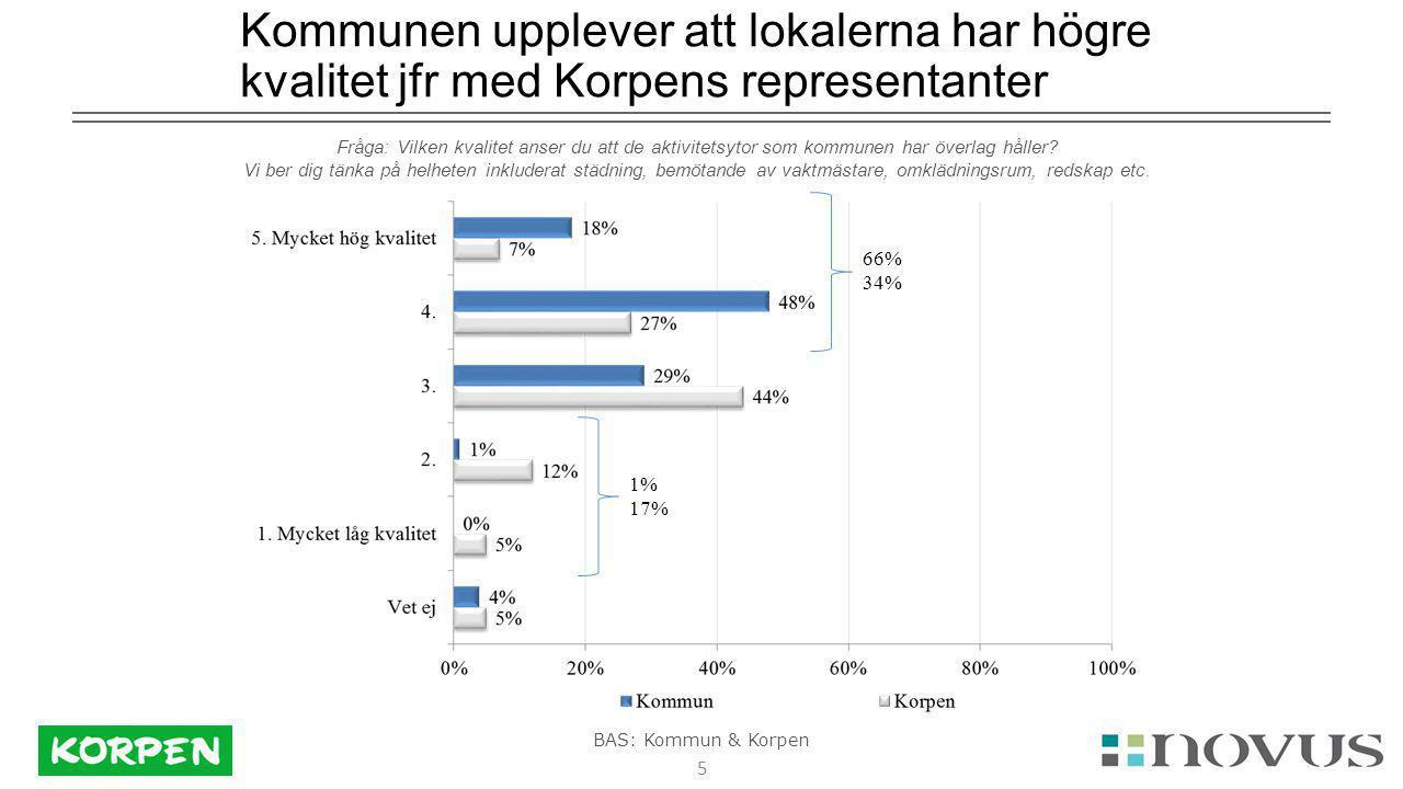 5 Kommunen upplever att lokalerna har högre kvalitet jfr med Korpens representanter Fråga: Vilken kvalitet anser du att de aktivitetsytor som kommunen har överlag håller.