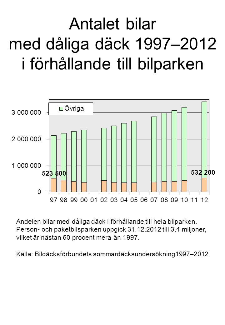 Antalet bilar med dåliga däck 1997–2012 i förhållande till bilparken Källa: Bildäcksförbundets sommardäcksundersökning1997–2012 Andelen bilar med dåliga däck i förhållande till hela bilparken.