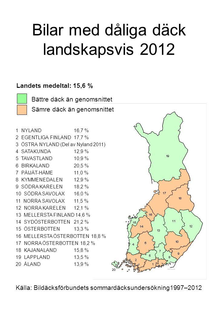 Bilar med dåliga däck landskapsvis 2012 Källa: Bildäcksförbundets sommardäcksundersökning1997–2012 1 NYLAND16,7 % 2 EGENTLIGA FINLAND17,7 % 3 ÖSTRA NYLAND (Del av Nyland 2011) 4 SATAKUNDA12,9 % 5 TAVASTLAND10,9 % 6 BIRKALAND20,5 % 7 PÄIJÄT-HÄME11,0 % 8 KYMMENEDALEN12,9 % 9 SÖDRA KARELEN18,2 % 10 SÖDRA SAVOLAX16,0 % 11 NORRA SAVOLAX11,5 % 12 NORRA KARELEN12,1 % 13 MELLERSTA FINLAND 14,6 % 14 SYDÖSTERBOTTEN21,2 % 15 ÖSTERBOTTEN13,3 % 16 MELLERSTA ÖSTERBOTTEN 18,8 % 17 NORRA ÖSTERBOTTEN 18,2 % 18 KAJANALAND15,8 % 19 LAPPLAND13,5 % 20 ÅLAND13,9 % Bättre däck än genomsnittet Sämre däck än genomsnittet Landets medeltal: 15,6 %
