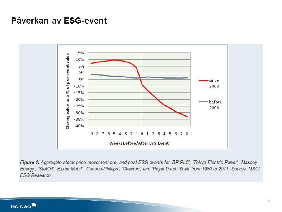 Påverkan av ESG-event 16