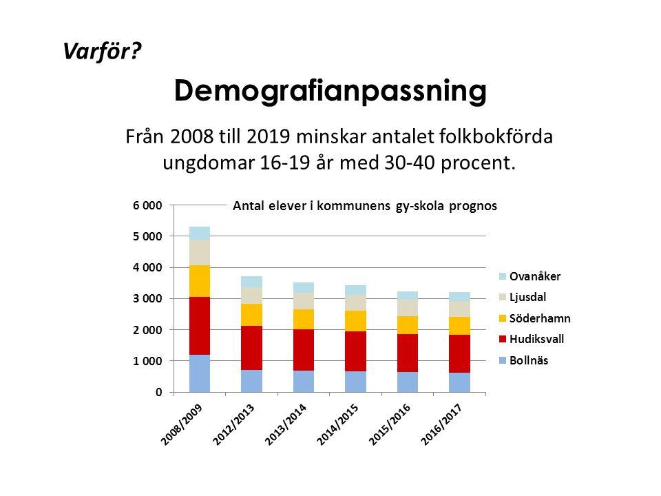 Från 2008 till 2019 minskar antalet folkbokförda ungdomar 16-19 år med 30-40 procent. Demografianpassning Varför?