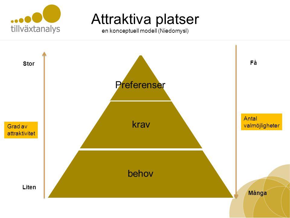 Attraktiva platser en konceptuell modell (Niedomysl) Preferenser krav behov Få Antal valmöjligheter Många Liten Grad av attraktivitet Stor