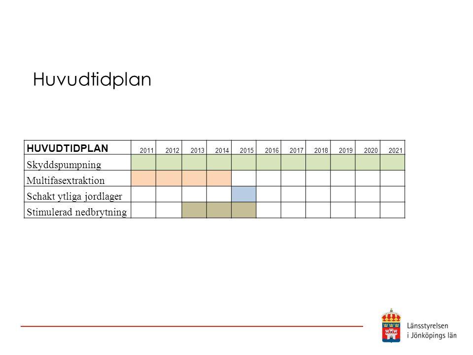 Huvudtidplan HUVUDTIDPLAN 20112012201320142015201620172018201920202021 Skyddspumpning Multifasextraktion Schakt ytliga jordlager Stimulerad nedbrytnin