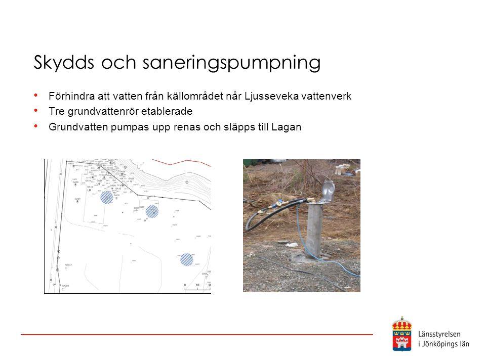 Skydds och saneringspumpning Förhindra att vatten från källområdet når Ljusseveka vattenverk Tre grundvattenrör etablerade Grundvatten pumpas upp rena