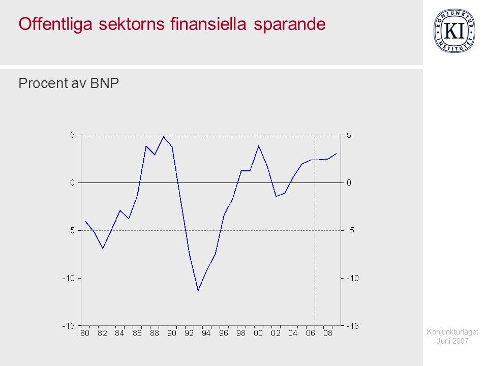 Konjunkturläget Juni 2007 Transfereringar för arbetsmarknad respektive ohälsa Procent av BNP