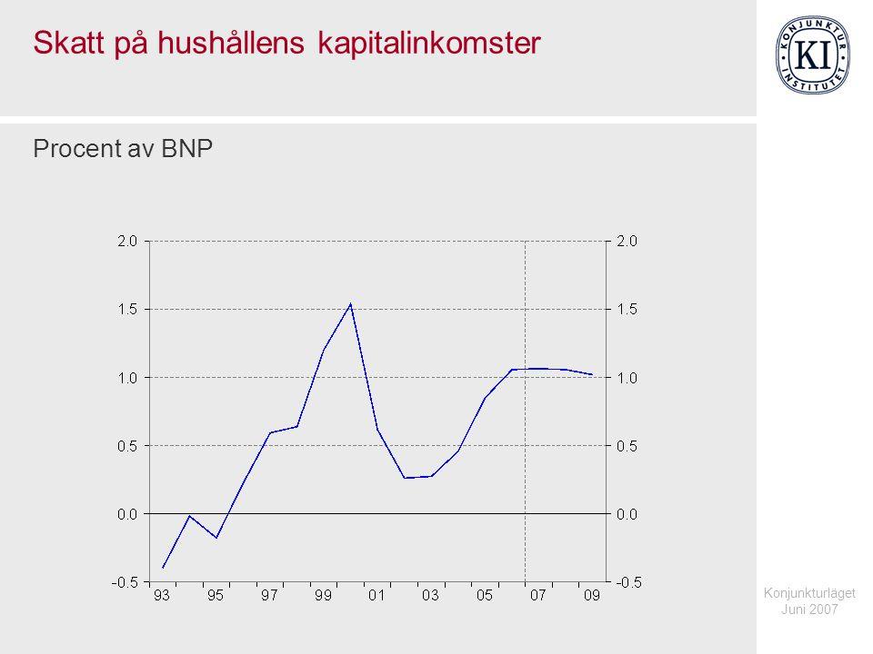 Konjunkturläget Juni 2007 Skatt på hushållens kapitalinkomster Procent av BNP