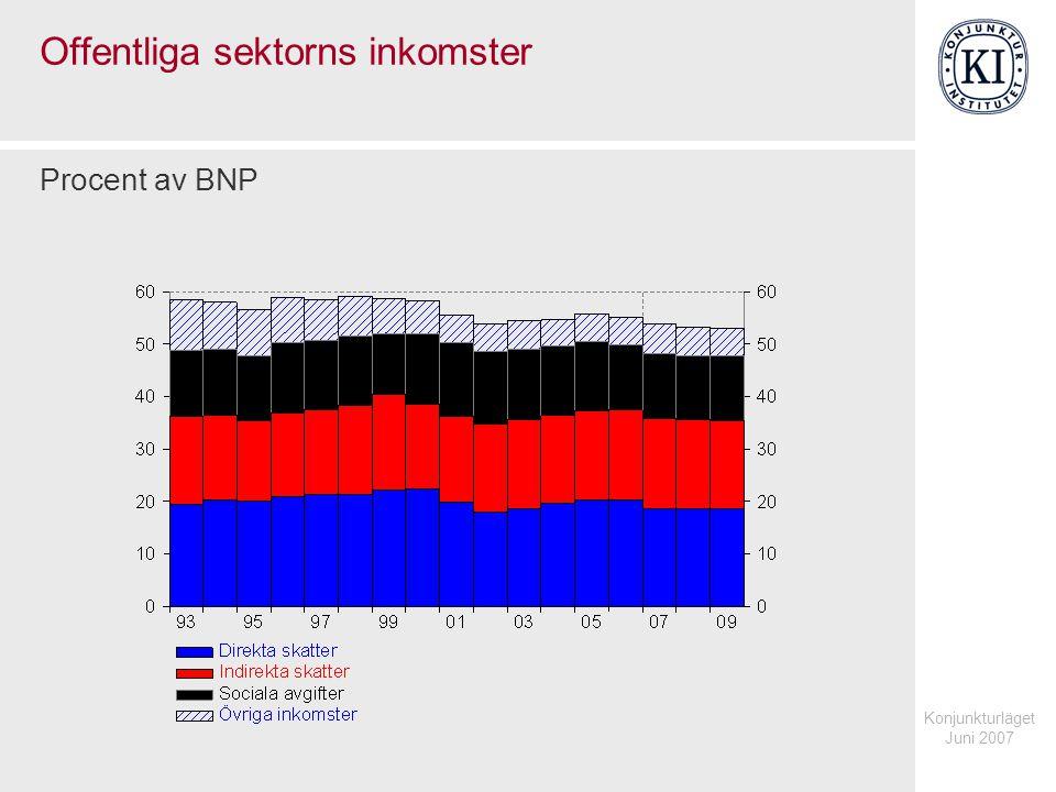 Konjunkturläget Juni 2007 Offentliga sektorns inkomster Procent av BNP