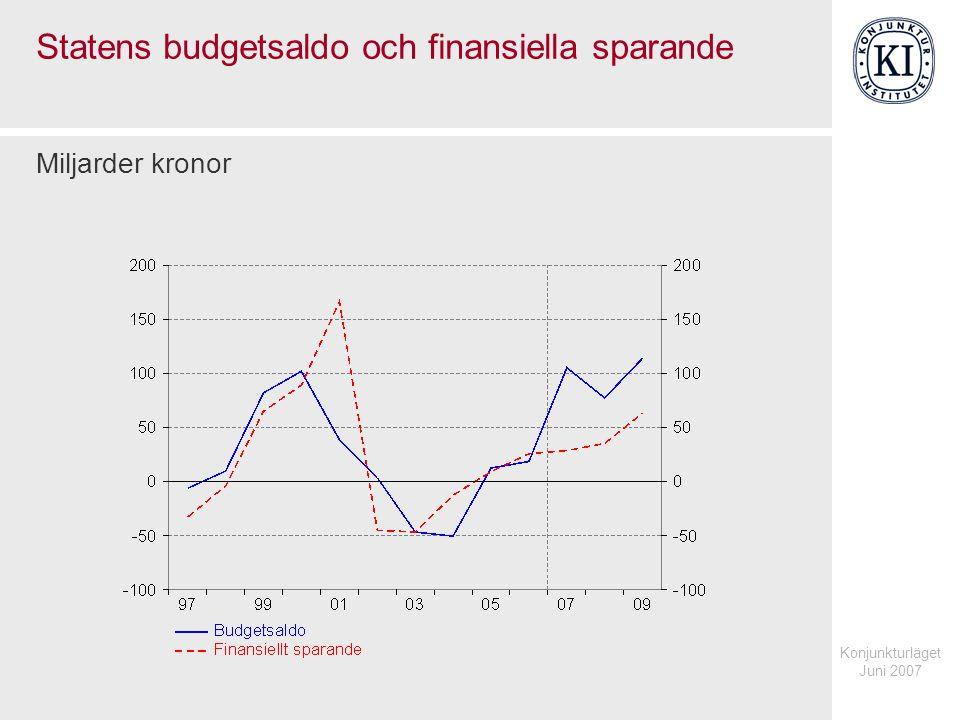 Konjunkturläget Juni 2007 Statens budgetsaldo och finansiella sparande Miljarder kronor
