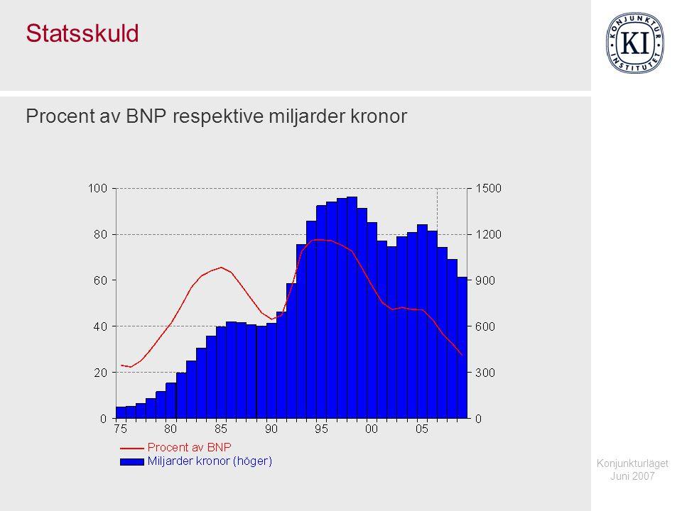 Konjunkturläget Juni 2007 Statsskuld Procent av BNP respektive miljarder kronor