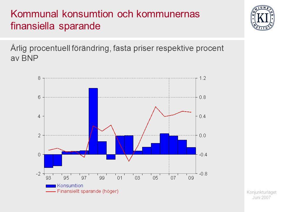 Konjunkturläget Juni 2007 Kommunal konsumtion och kommunernas finansiella sparande Årlig procentuell förändring, fasta priser respektive procent av BN