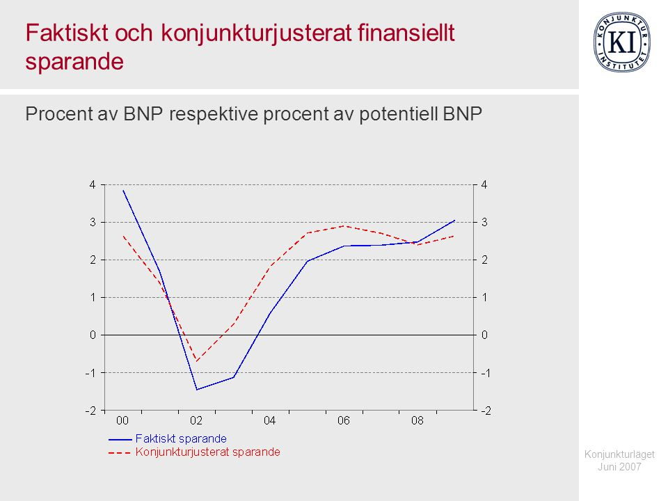 Konjunkturläget Juni 2007 Faktiskt och konjunkturjusterat finansiellt sparande Procent av BNP respektive procent av potentiell BNP
