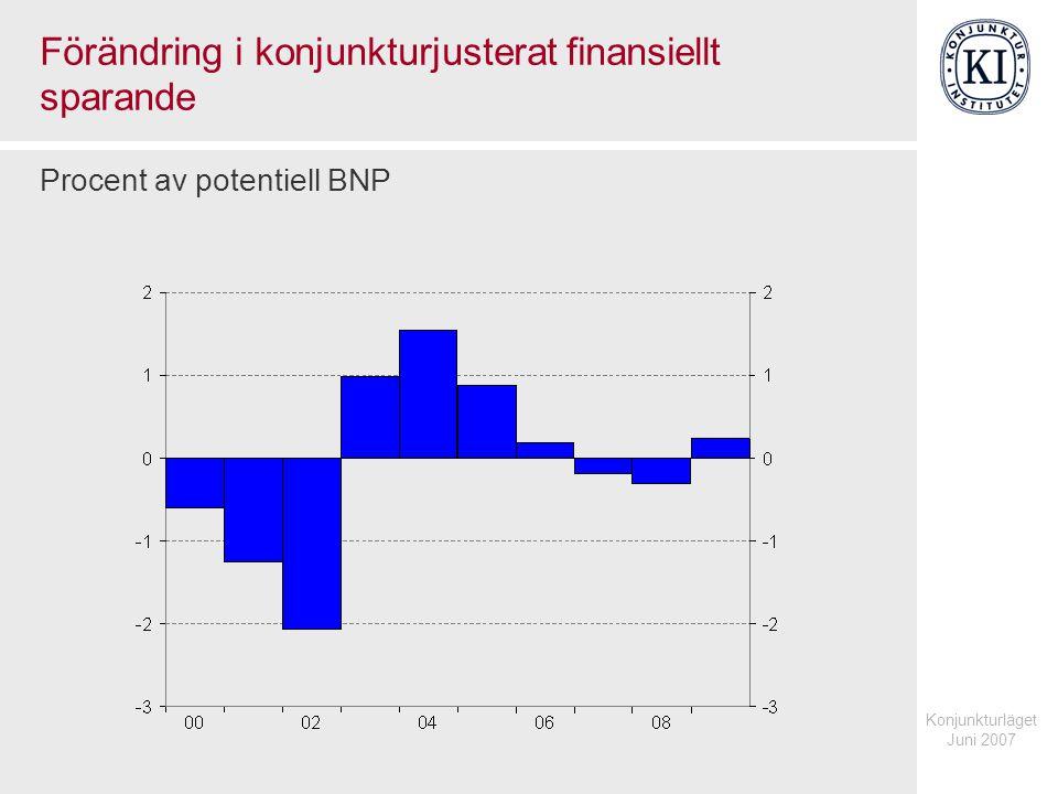 Konjunkturläget Juni 2007 Förändring i konjunkturjusterat finansiellt sparande Procent av potentiell BNP