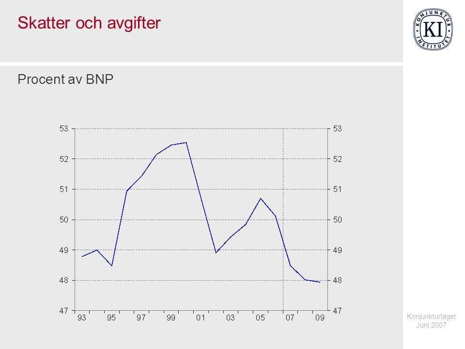Konjunkturläget Juni 2007 Viktiga skattebaser Procent av BNP