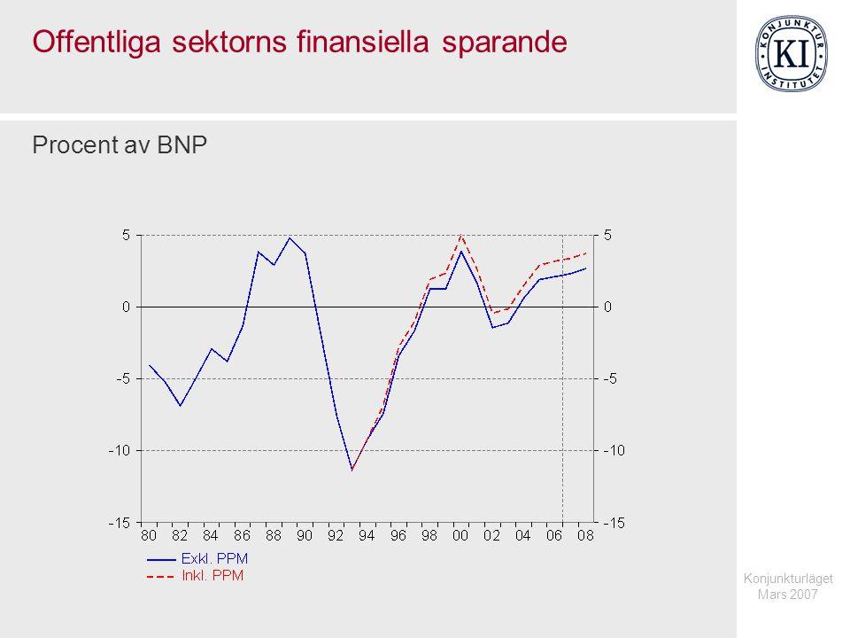Konjunkturläget Mars 2007 Inkomster och utgifter i offentlig sektor Procent av BNP