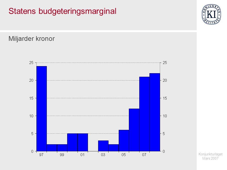 Konjunkturläget Mars 2007 Statens budgeteringsmarginal Miljarder kronor