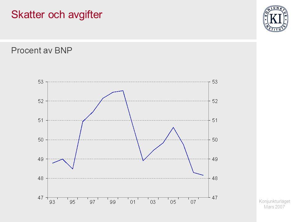 Konjunkturläget Mars 2007 Skatter och avgifter Procent av BNP