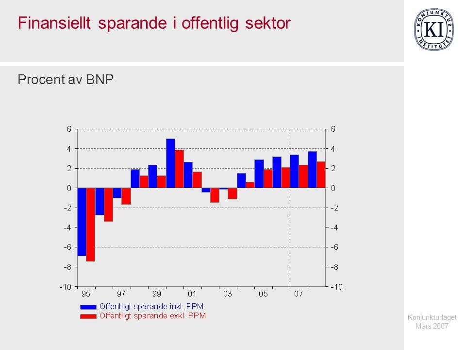 Konjunkturläget Mars 2007 Finansiellt sparande i offentlig sektor Procent av BNP