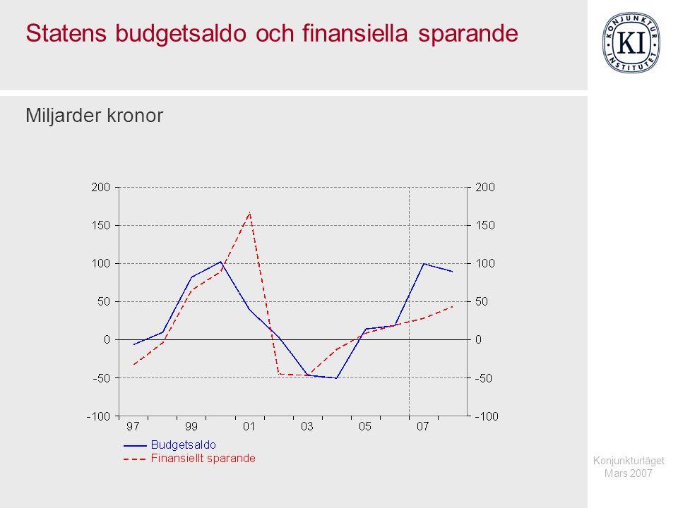 Konjunkturläget Mars 2007 Statens budgetsaldo och finansiella sparande Miljarder kronor