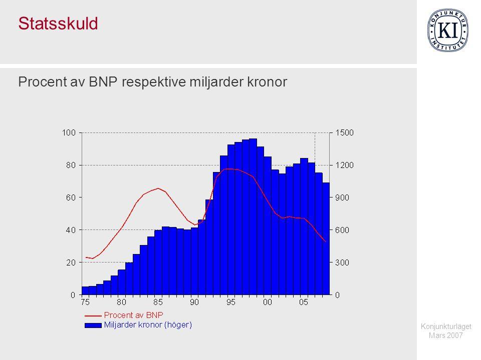 Konjunkturläget Mars 2007 Statsskuld Procent av BNP respektive miljarder kronor