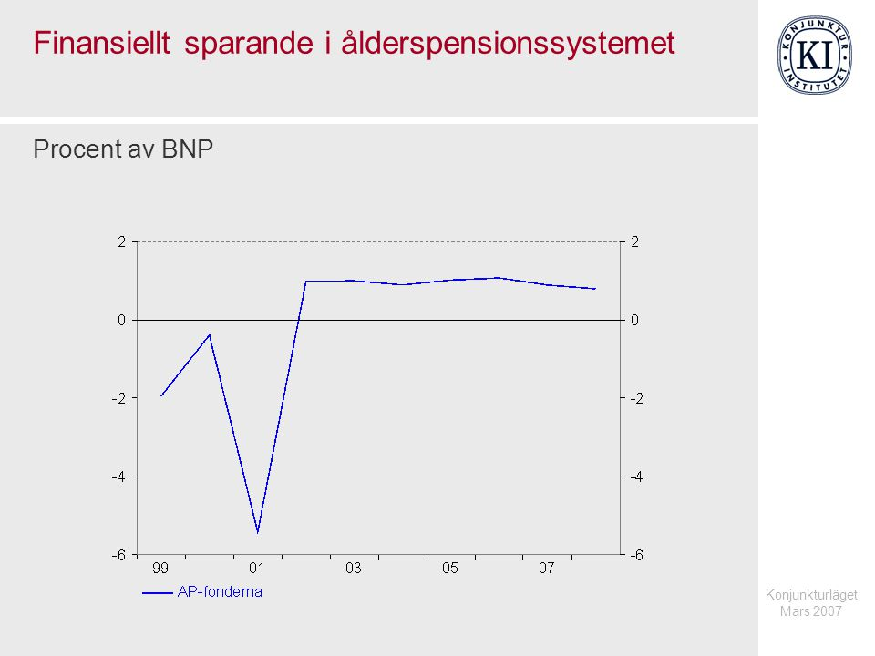 Konjunkturläget Mars 2007 Finansiellt sparande i ålderspensionssystemet Procent av BNP