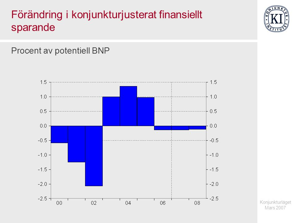 Konjunkturläget Mars 2007 Offentliga sektorns inkomster från aktieutdelningar Procent av BNP