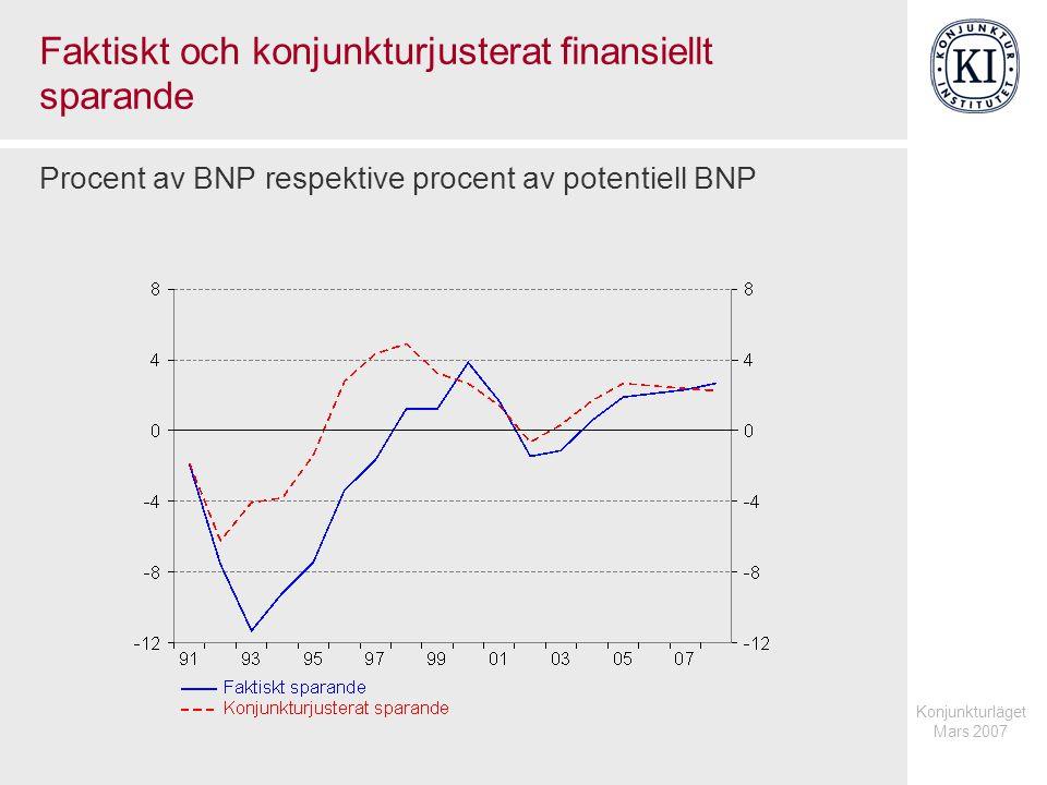Konjunkturläget Mars 2007 Finanspolitisk åtgärd som endast stimulerar faktiskt BNP