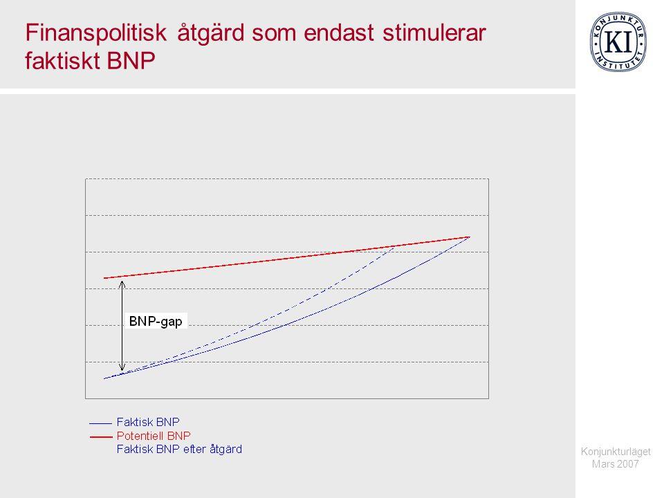 Konjunkturläget Mars 2007 Finanspolitisk åtgärd som stimulerar både faktisk BNP och potentiell BNP