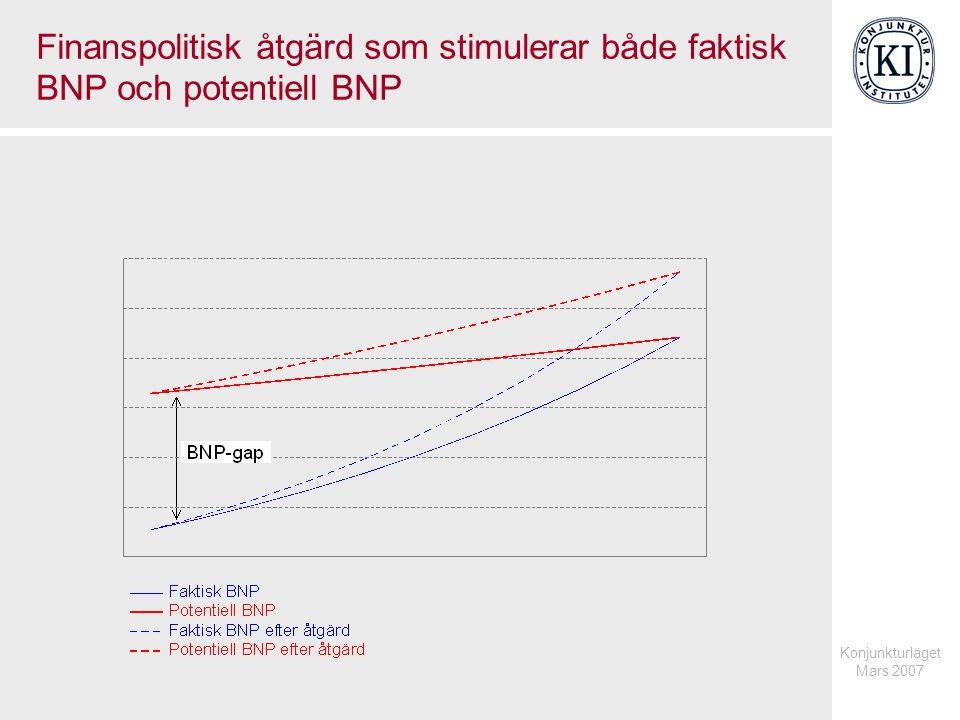 Konjunkturläget Mars 2007 Finanspolitisk åtgärd som endast stimulerar potentiell BNP