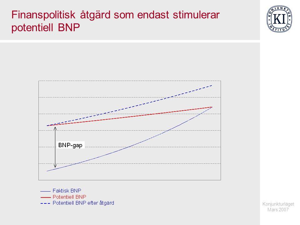 Konjunkturläget Mars 2007 Hushållens kapitalvinster och skatt på kapitalvinster Procent av BNP