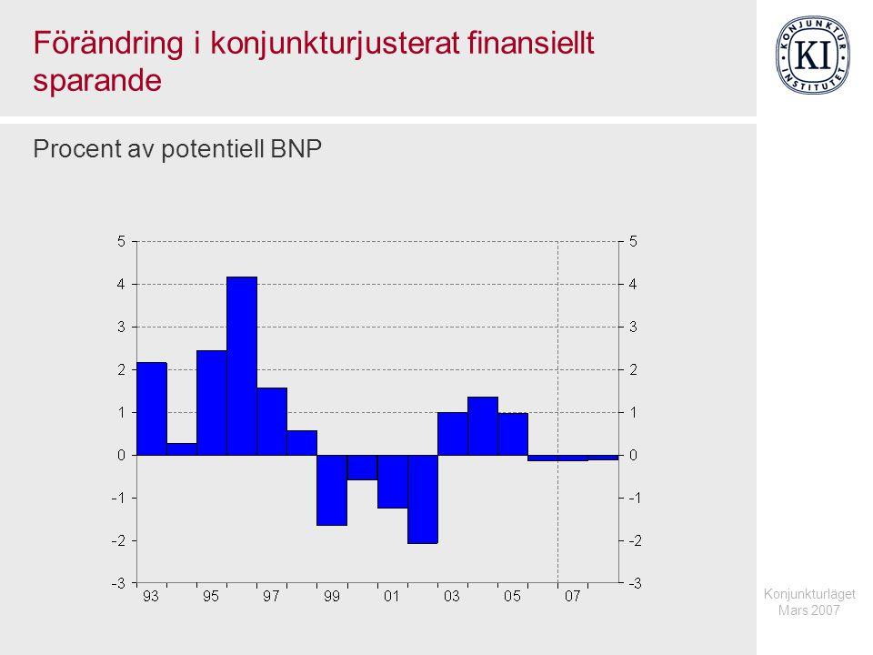 Konjunkturläget Mars 2007 Den offentliga sektorns utgifter Procent av BNP