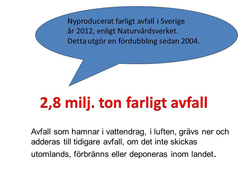 Nyproducerat farligt avfall i Sverige år 2012, enligt Naturvårdsverket. Detta utgör en fördubbling sedan 2004. Avfall som hamnar i vattendrag, i lufte