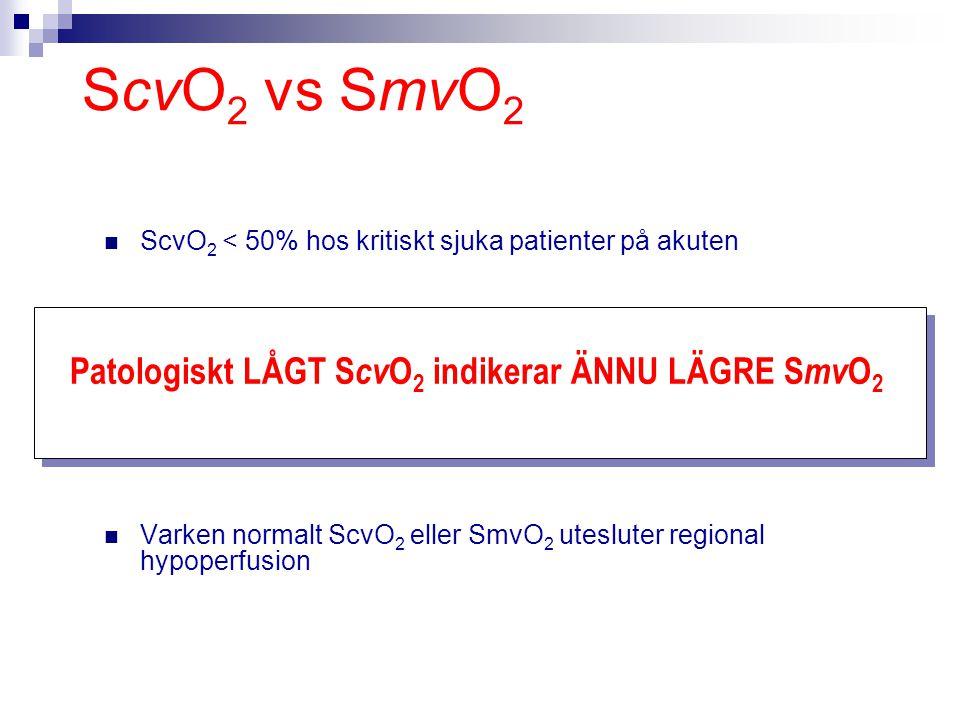 ScvO 2 vs SmvO 2 ScvO 2 < 50% hos kritiskt sjuka patienter på akuten Varken normalt ScvO 2 eller SmvO 2 utesluter regional hypoperfusion Patologiskt L