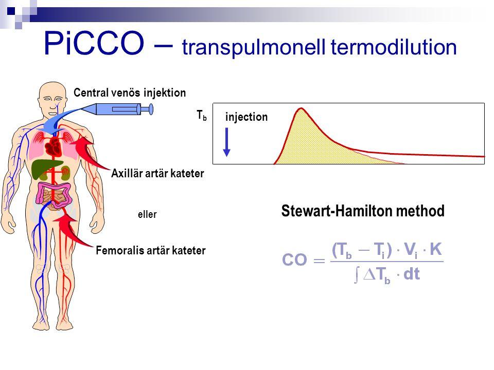 PiCCO – transpulmonell termodilution TbTb injection Femoralis artär kateter Axillär artär kateter Central venös injektion Stewart-Hamilton method elle