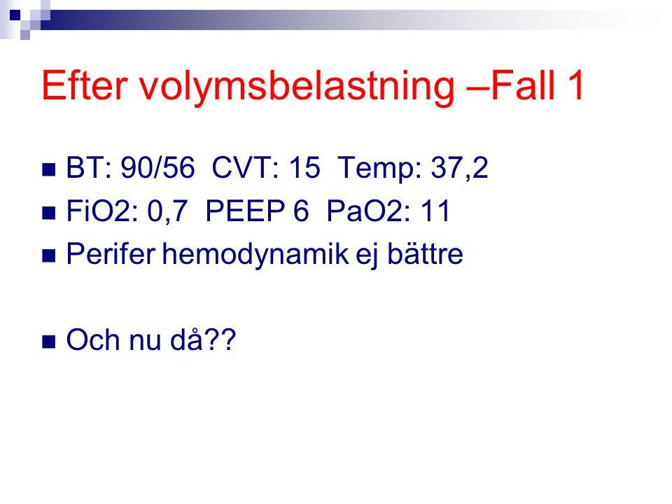 Efter volymsbelastning –Fall 1 BT: 90/56 CVT: 15 Temp: 37,2 FiO2: 0,7 PEEP 6 PaO2: 11 Perifer hemodynamik ej bättre Och nu då??