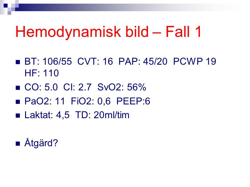 Hemodynamisk bild – Fall 1 BT: 106/55 CVT: 16 PAP: 45/20 PCWP 19 HF: 110 CO: 5.0 CI: 2.7 SvO2: 56% PaO2: 11 FiO2: 0,6 PEEP:6 Laktat: 4,5 TD: 20ml/tim