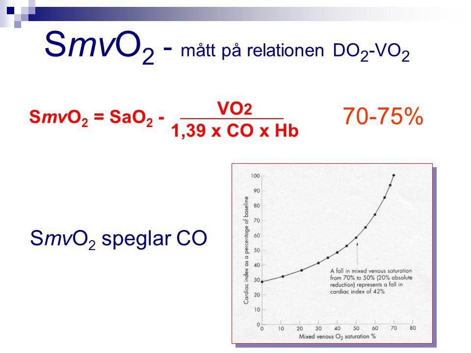 SmvO 2 = SaO 2 - VO 2 1,39 x CO x Hb 70-75% SmvO 2 speglar CO SmvO 2 - mått på relationen DO 2 -VO 2