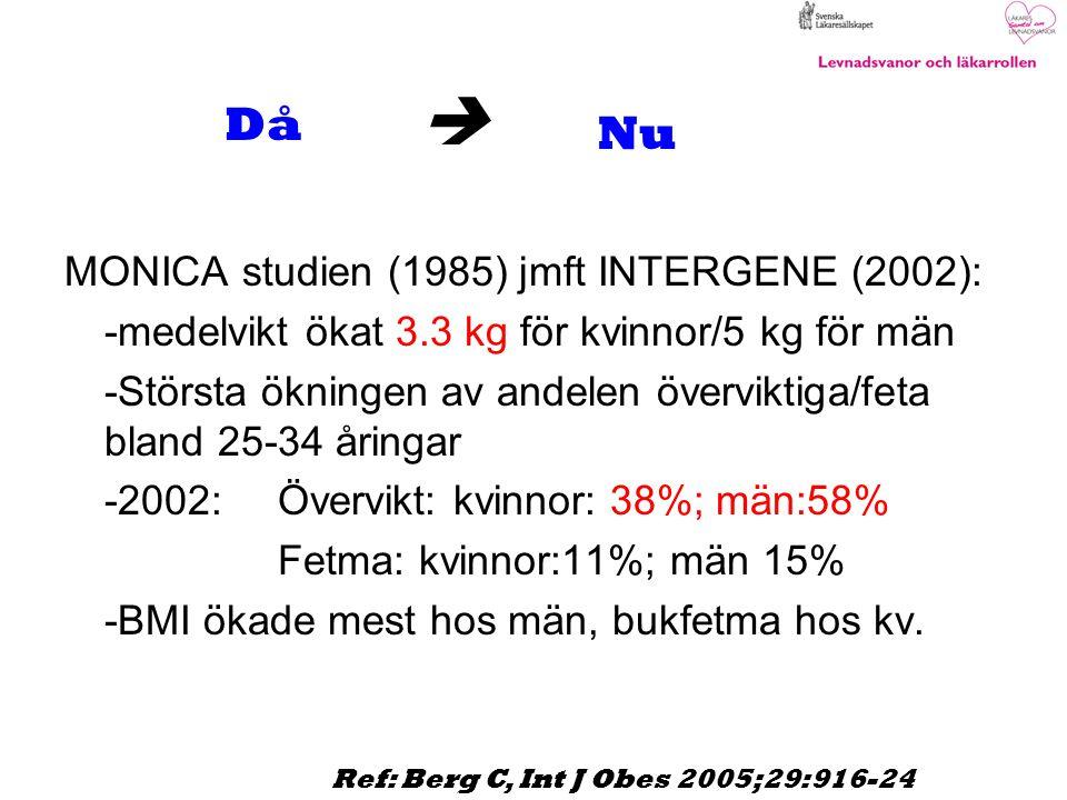  MONICA studien (1985) jmft INTERGENE (2002): -medelvikt ökat 3.3 kg för kvinnor/5 kg för män -Största ökningen av andelen överviktiga/feta bland 25-