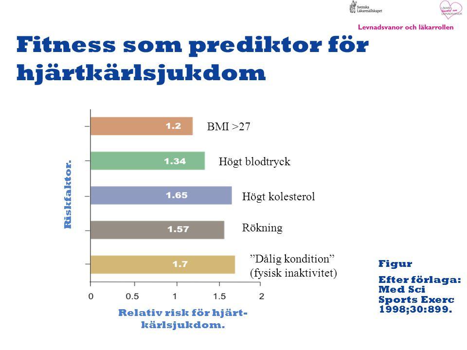 Figur Efter förlaga: Med Sci Sports Exerc 1998;30:899. Riskfaktor. Relativ risk för hjärt- kärlsjukdom. Fitness som prediktor för hjärtkärlsjukdom BMI
