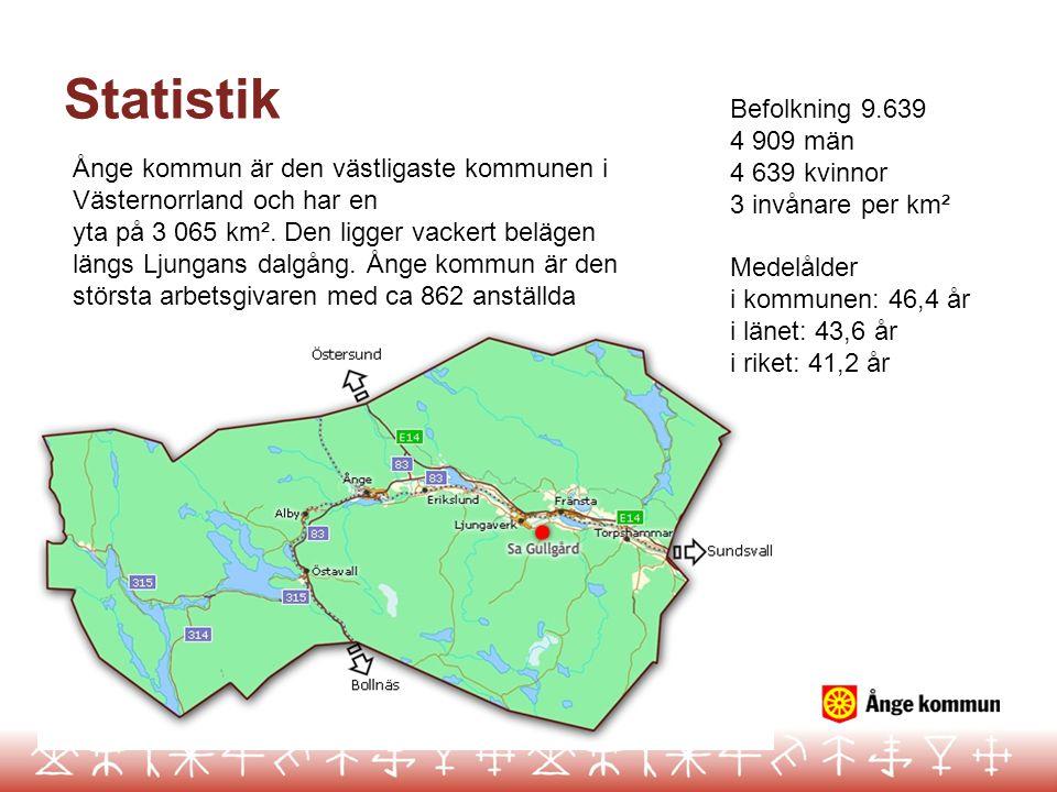 Statistik Befolkning 9.639 4 909 män 4 639 kvinnor 3 invånare per km² Medelålder i kommunen: 46,4 år i länet: 43,6 år i riket: 41,2 år Ånge kommun är