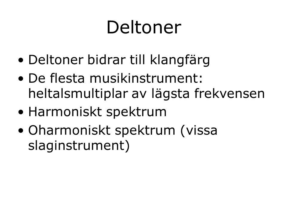 Deltoner Deltoner bidrar till klangfärg De flesta musikinstrument: heltalsmultiplar av lägsta frekvensen Harmoniskt spektrum Oharmoniskt spektrum (vis