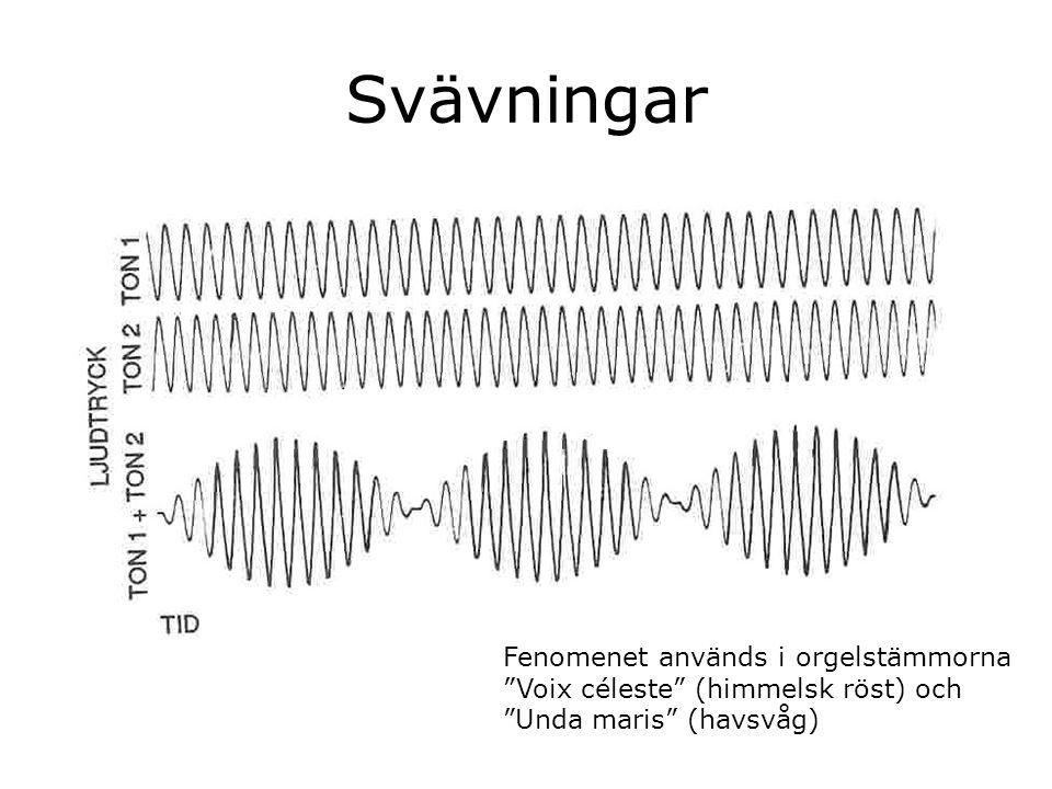 """Svävningar Fenomenet används i orgelstämmorna """"Voix céleste"""" (himmelsk röst) och """"Unda maris"""" (havsvåg)"""
