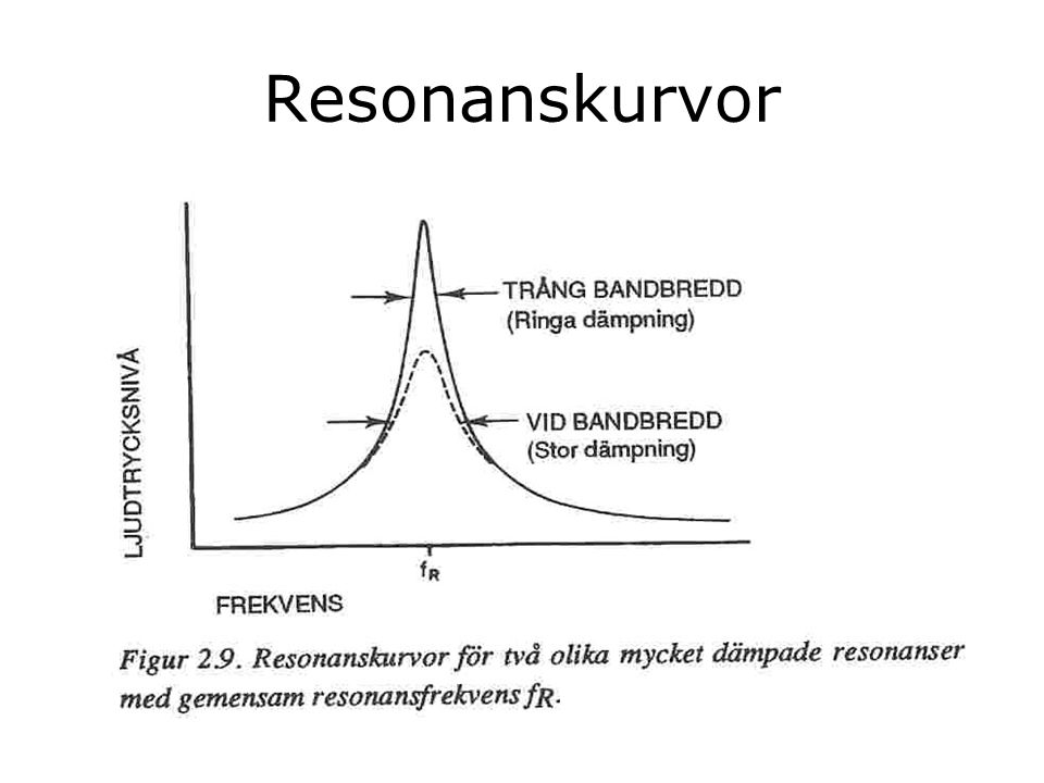 Resonanskurvor
