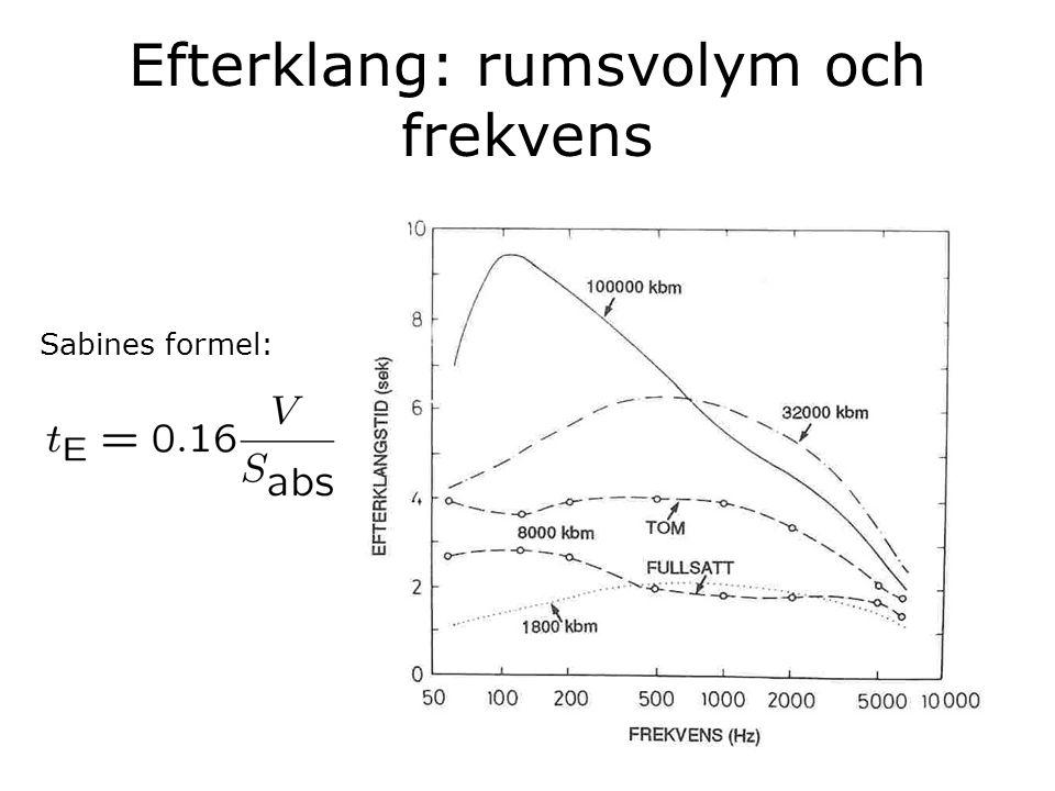 Efterklang: rumsvolym och frekvens Sabines formel: