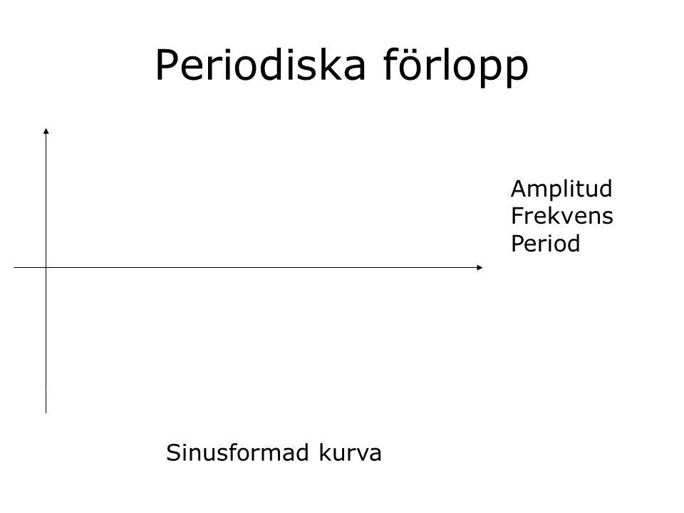 Periodiska förlopp Amplitud Frekvens Period Sinusformad kurva