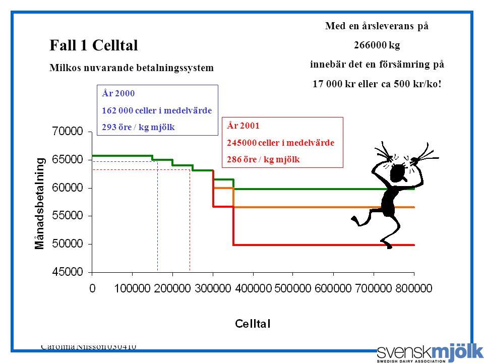 Svensk Mjölks RådgivarSajt, Carolina Nilsson 030410 År 2001 245000 celler i medelvärde 286 öre / kg mjölk Med en årsleverans på 266000 kg innebär det en försämring på 17 000 kr eller ca 500 kr/ko.