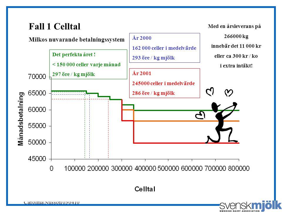Svensk Mjölks RådgivarSajt, Carolina Nilsson 030410 År 2000 162 000 celler i medelvärde 293 öre / kg mjölk Fall 1 Celltal Milkos nuvarande betalningssystem Det perfekta året .