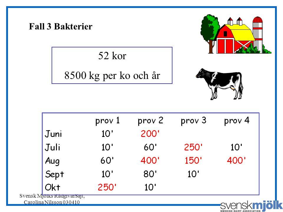 Svensk Mjölks RådgivarSajt, Carolina Nilsson 030410 52 kor 8500 kg per ko och år Fall 3 Bakterier